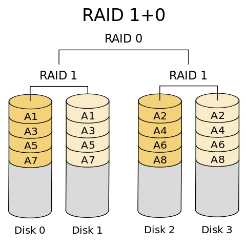 On this picture RAID0 and RAID1 is combined.